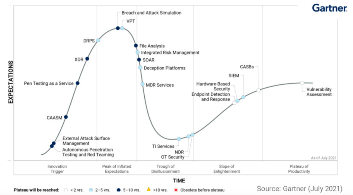 (Report)Gartner Hype Cycle For Security Operations, 2021